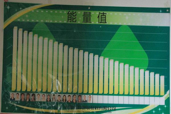 湖南自力包装个人活跃度展示:.JPG