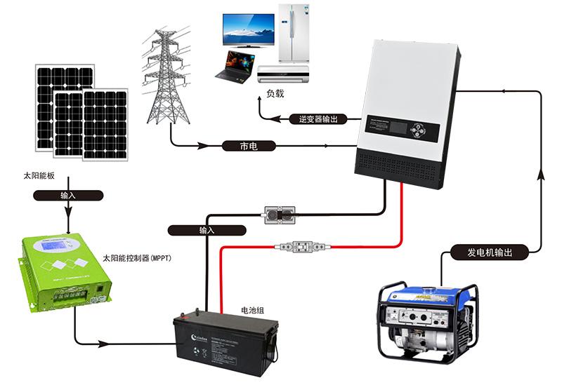 LS工频逆变器在光伏系统中的作用