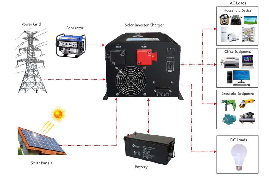 W10 solar hybrid inverter application diagram