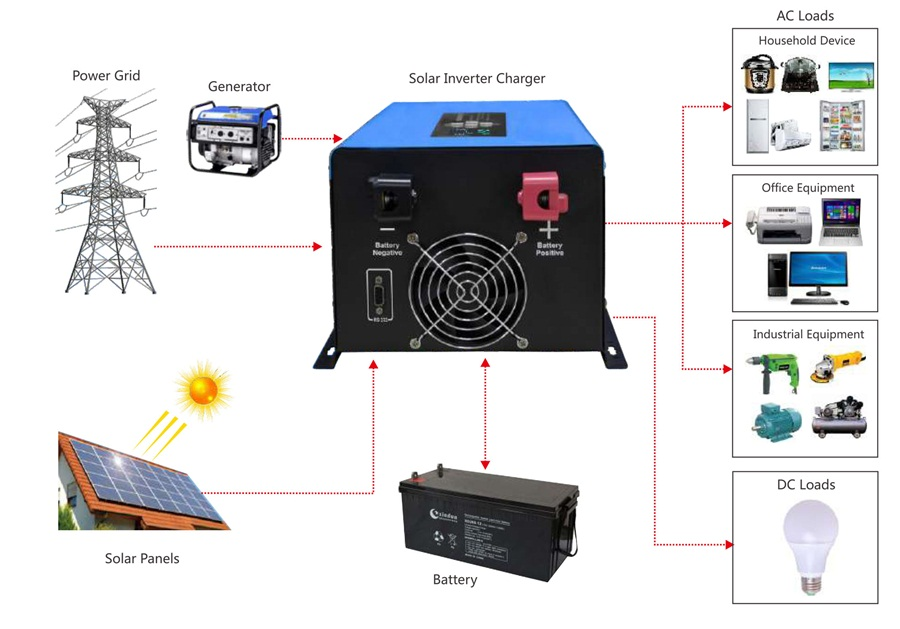 wall-moutuned hybrid inverter application diagram