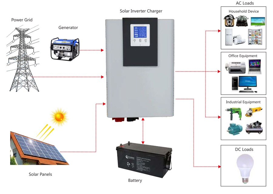 MPPT hybrid inverter application diagram