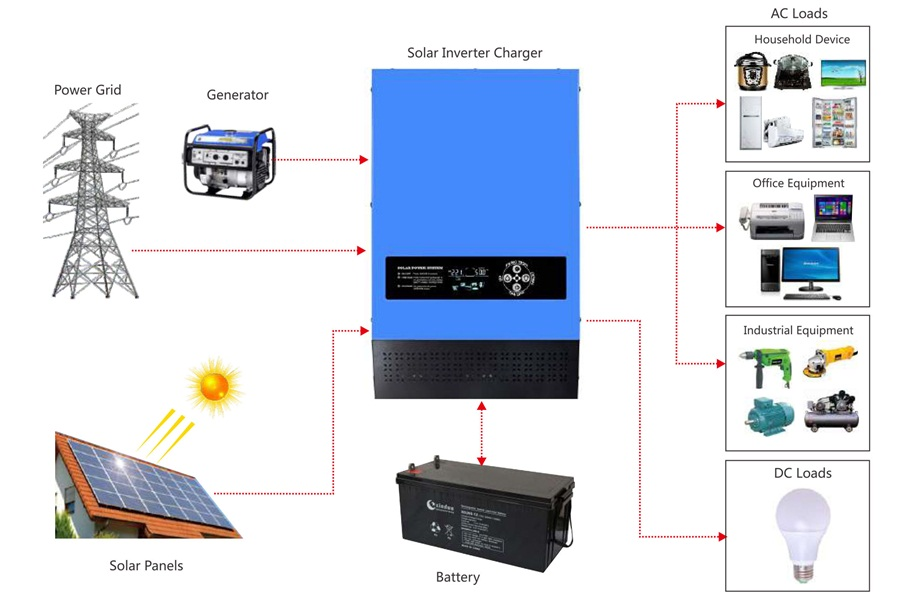 off-grid hybrid inverter application diagram