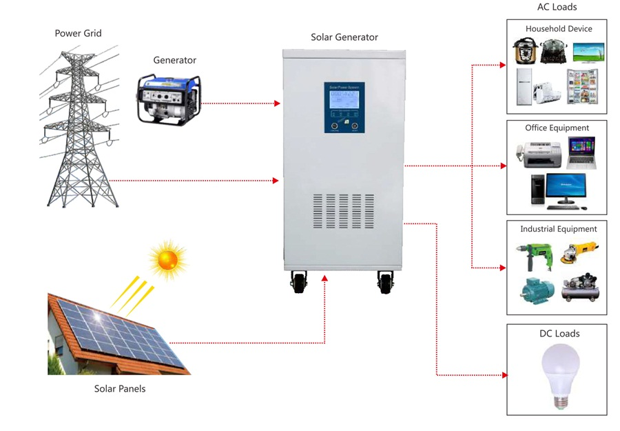 TYN solar generator application diagram