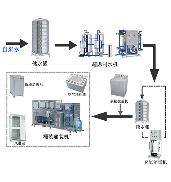 Semi-automatic big barrel filling production line