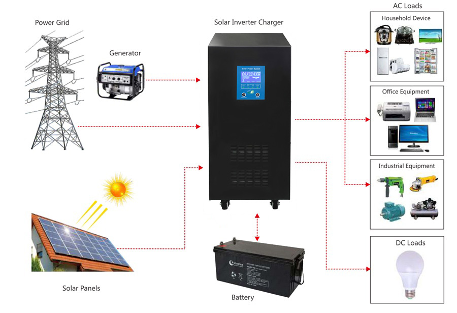 dc to ac hybrid inverter application diagram