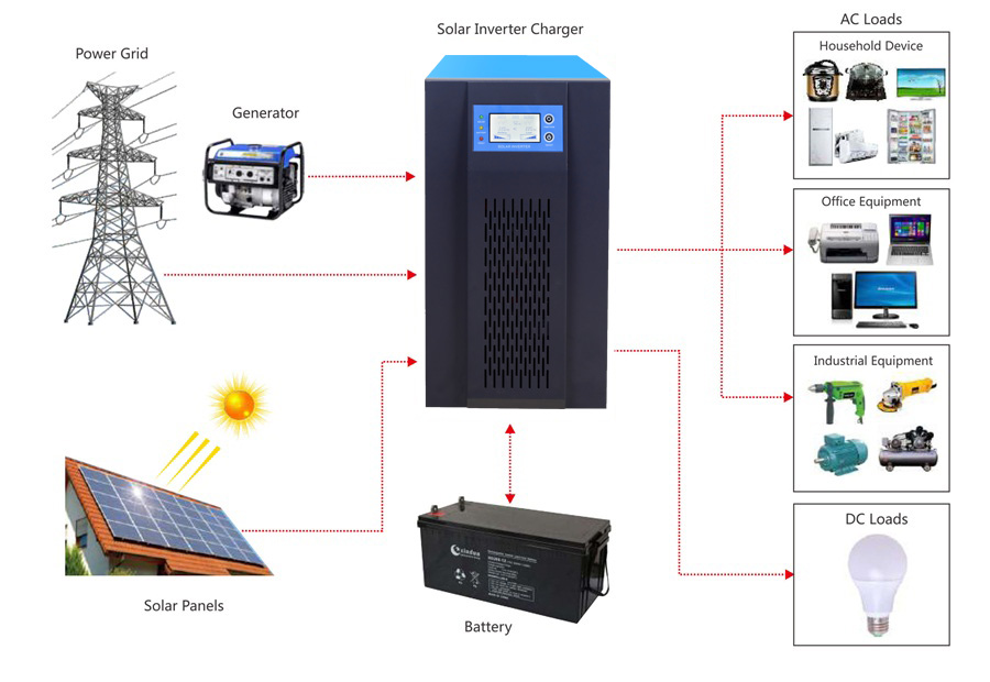 PD hybrid power inverter application diagram