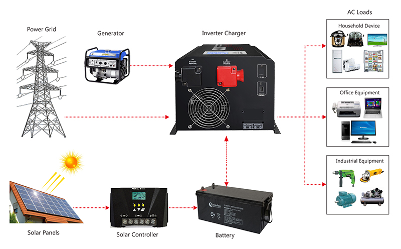 hybrid solar power inverter application diagram