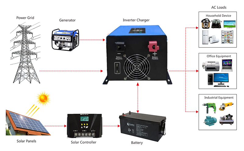 pure sine wave inverter application diagram