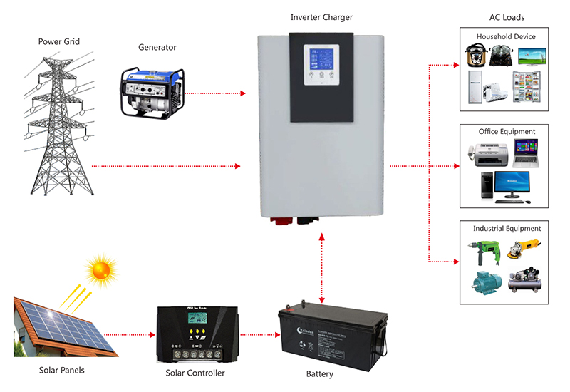 dc 12v to ac 120v 220v power inverter application diagram