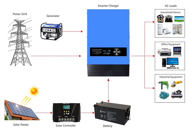 1000 2000 3000 watt power  rv inverter application diagram