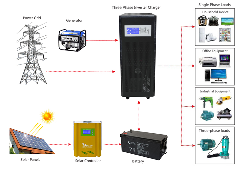 3 Phase 48v power inverter application diagram