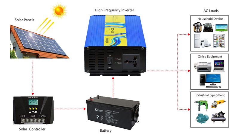 high frequency inverter application diagram