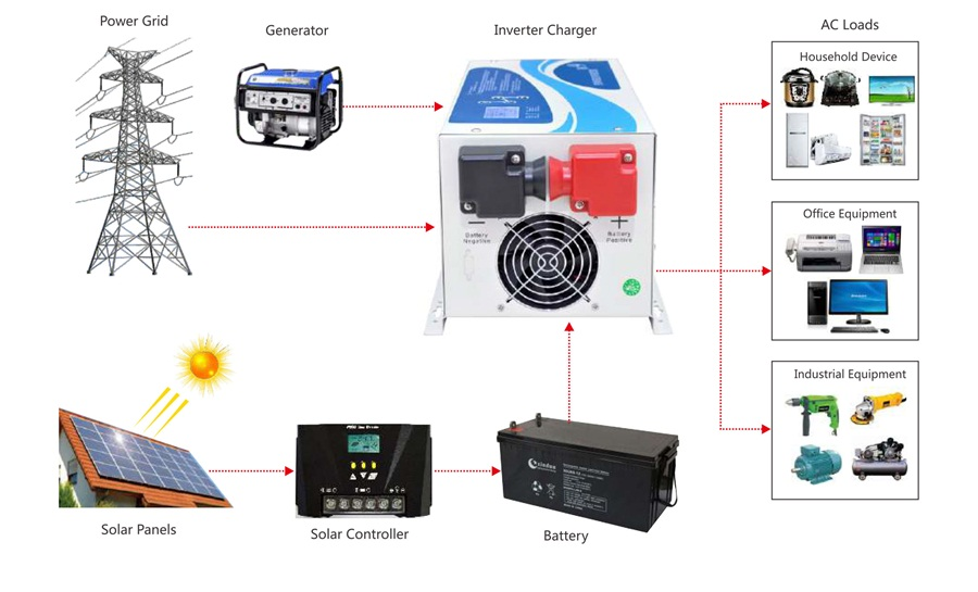 How to use off-grid inverter