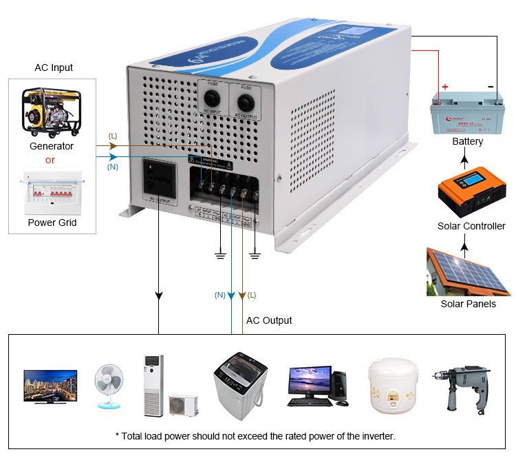 How to use the PV inverter