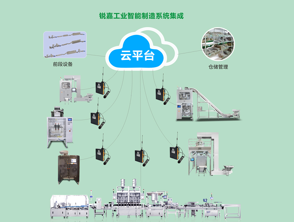Intelligent manufacturing system