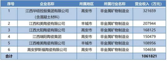 江西產區6家陶企營收破10億.png