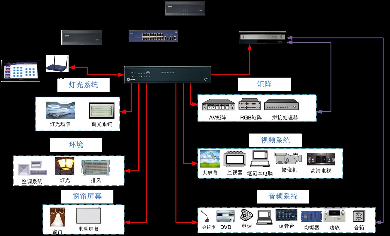 应急指挥中心智能会议系统结构图.png