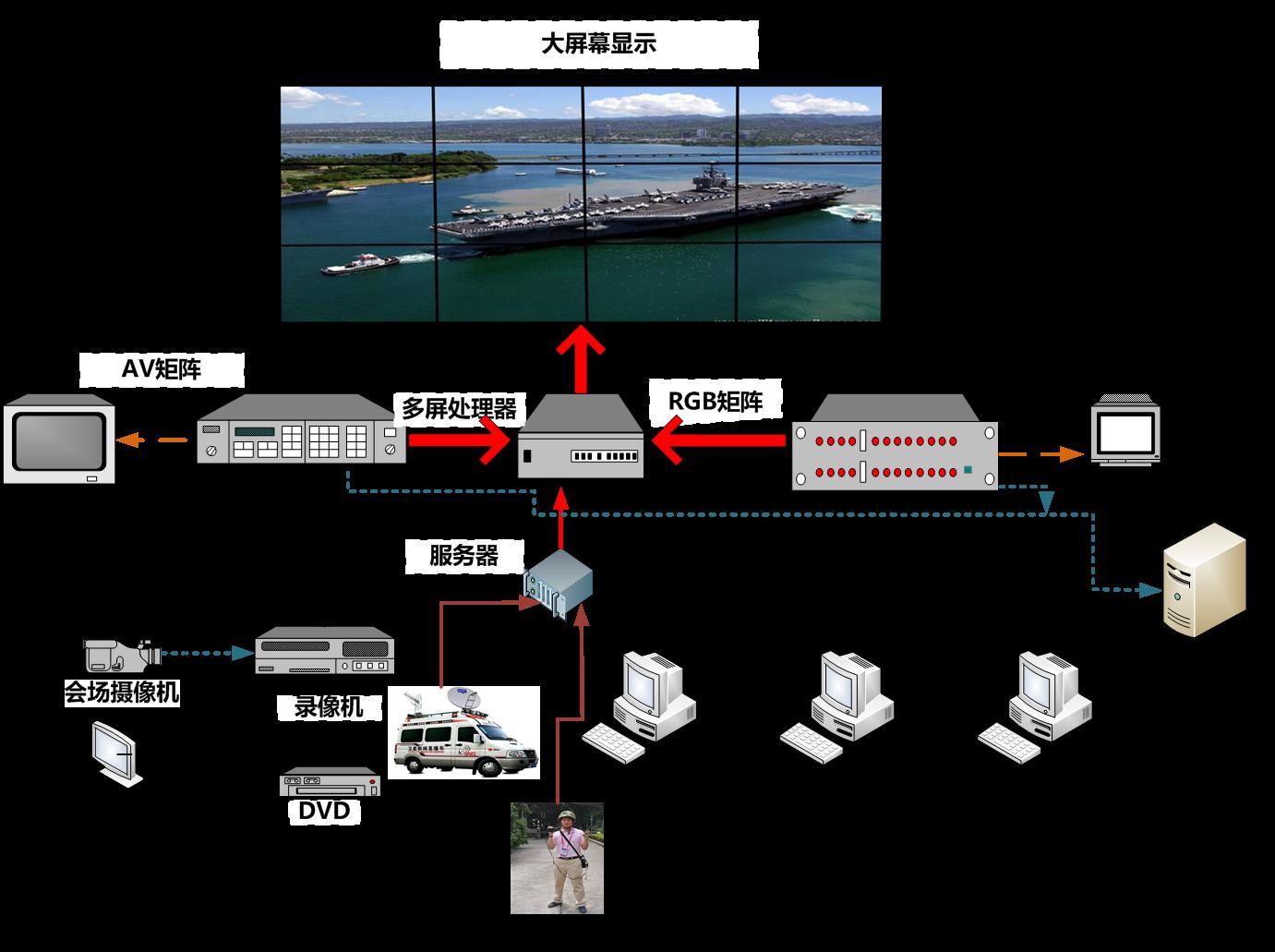 视屏与显示系统结构图.png