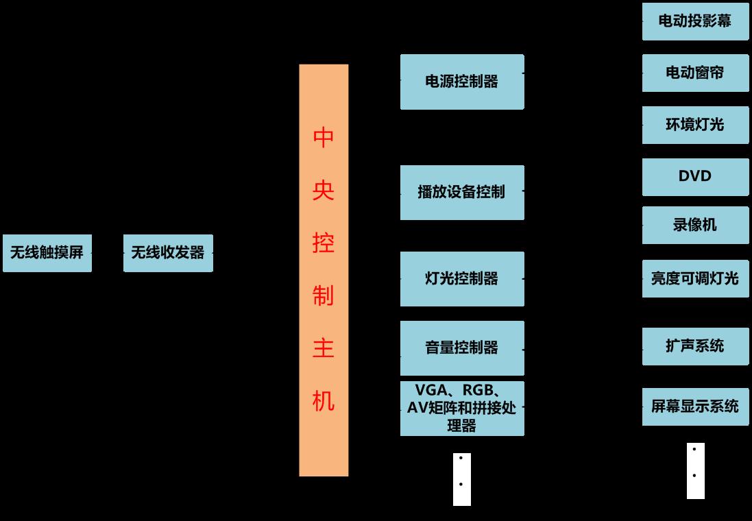 集中控制系统结构图.png