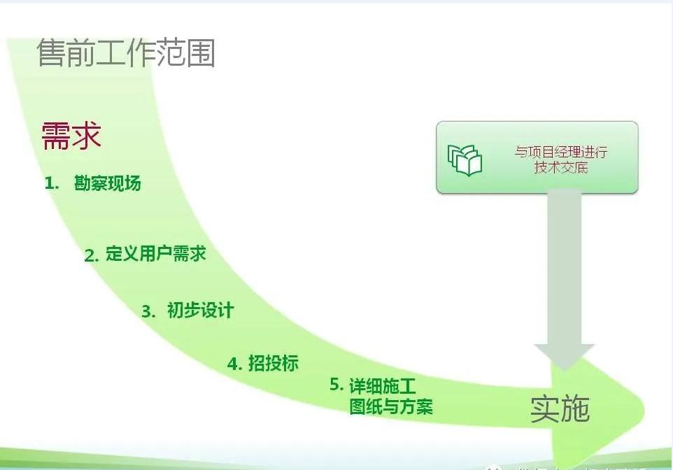 机房售前流程图