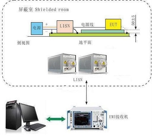 车载电子传导发射(150kHz~108MHz)