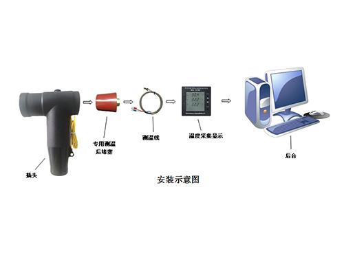 SD-ZNCW-智能测温系统