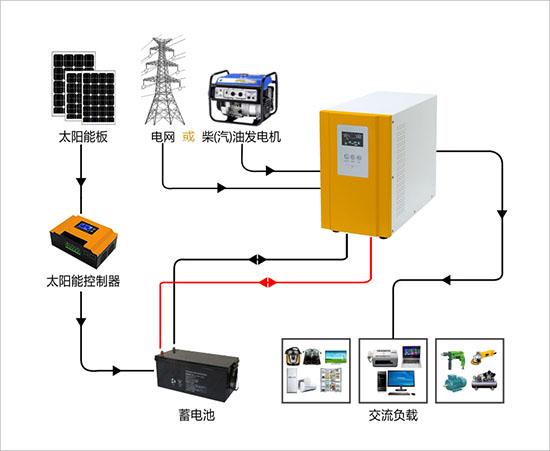 太阳能光伏发电系统中逆变器的作用是什么