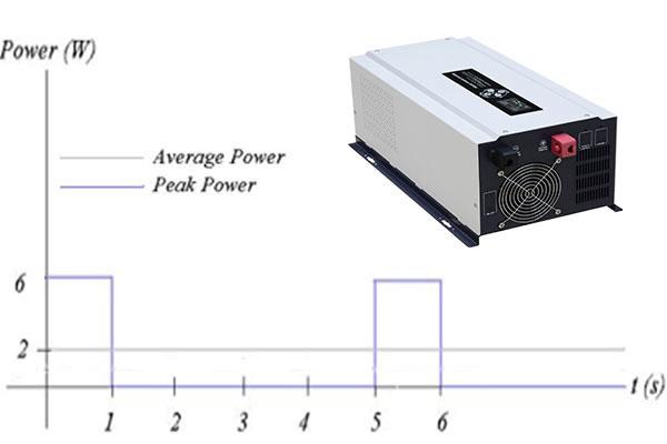 电源逆变器峰值功率和额定功率的区别是什么