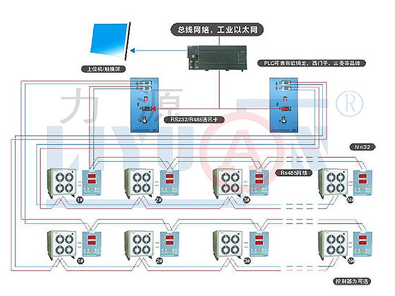 RS485双套网络控制系统