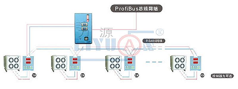 PROFIBUS Network Control System