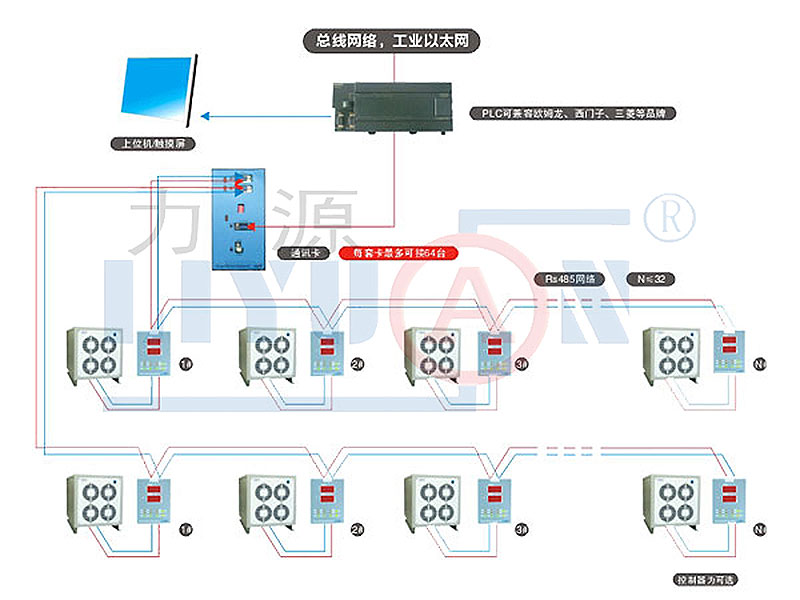 Network Control System-One Rs485 Network Control System