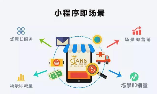 """""""小程序+社交电商"""",微信小程序赋能消费市场迎来大爆发"""
