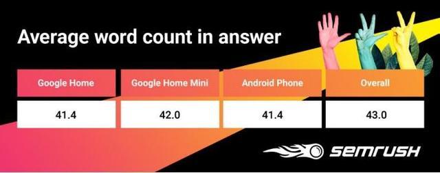 在5G爆炸的时代,搜索引擎也将迎来颠覆性的变化,行业巨头SEMrush如何应对这一挑战?