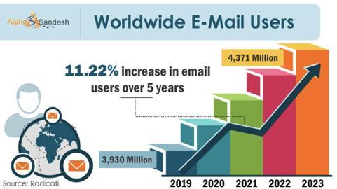 2020年电子邮件营销顶级技巧