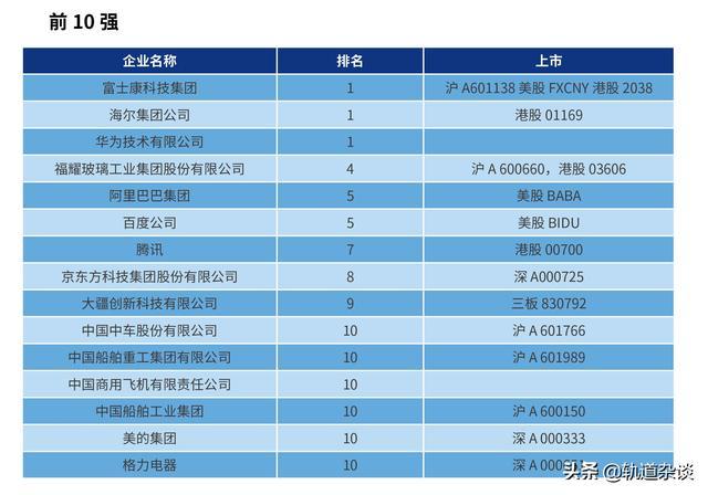 2019中国智能制造排行榜TOP100