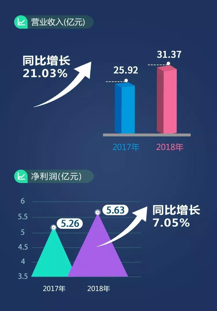 彩票平台2018年业绩稳定增长 在研产品聚焦四大领域