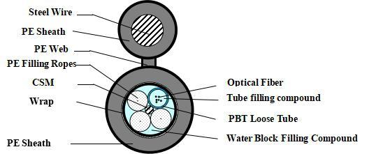 GYTC8Y/GYTCY Outdoor Optical Cable