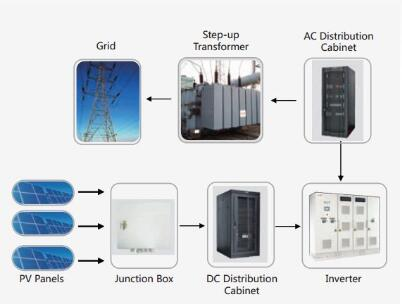 Off-Grid System Solution