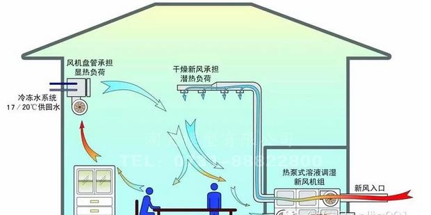 空气教学模型