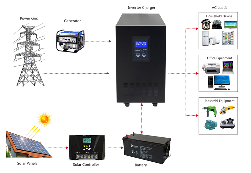 Pure sine power inverter System connection diagram