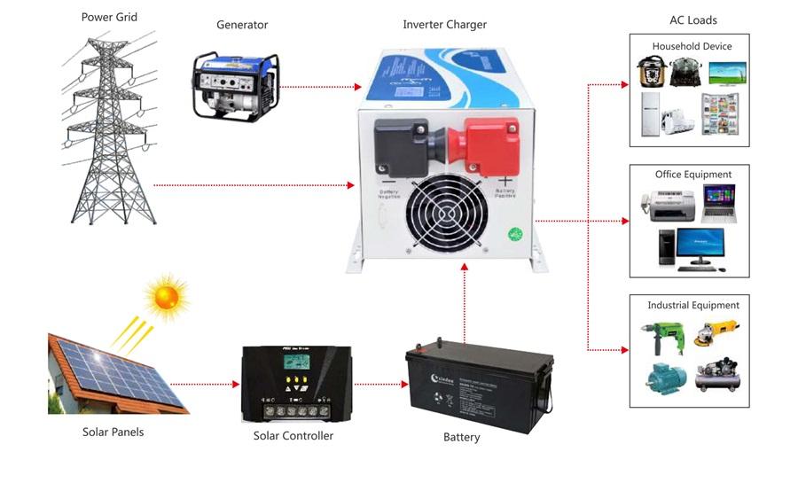 W9 Off-grid Inverter  1000w-7000w
