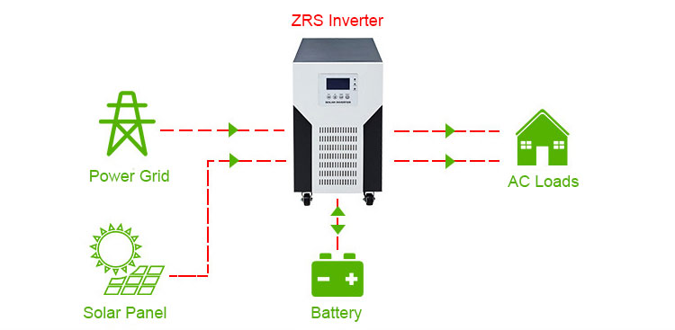 Inverter with AC, PV and battery