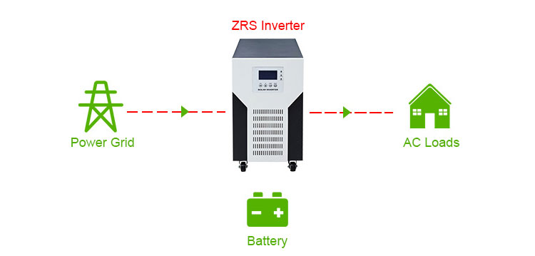 Inverter with AC but without PV and battery