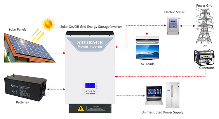 On off grid inverter in solar power system