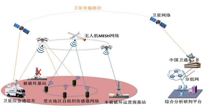 天地一体化网络系统(国家科技计划项目)
