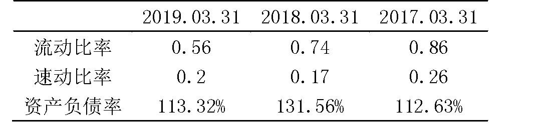表3 偿债能力指标数据