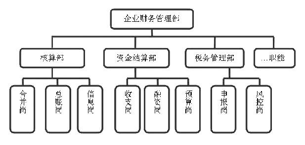 图1 横向业务型财务管理组织结构图