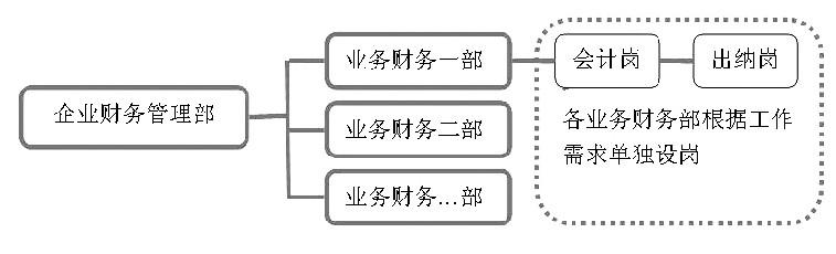 图2 纵向职能型财务管理组织结构图