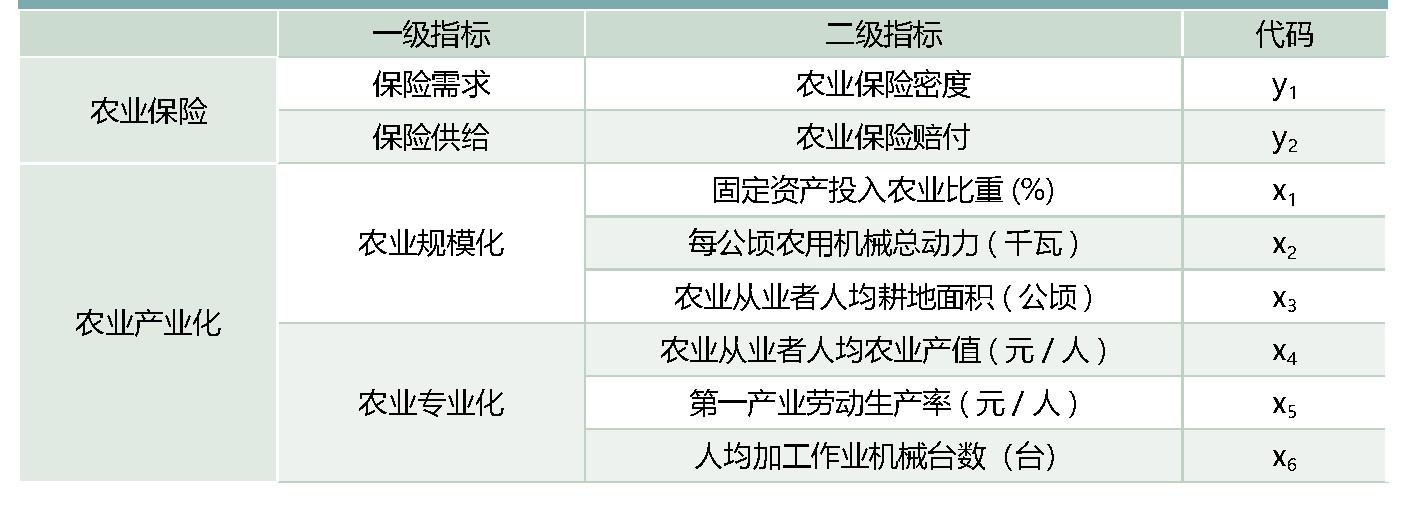 表1:农业保险支持农业产业化指标选取