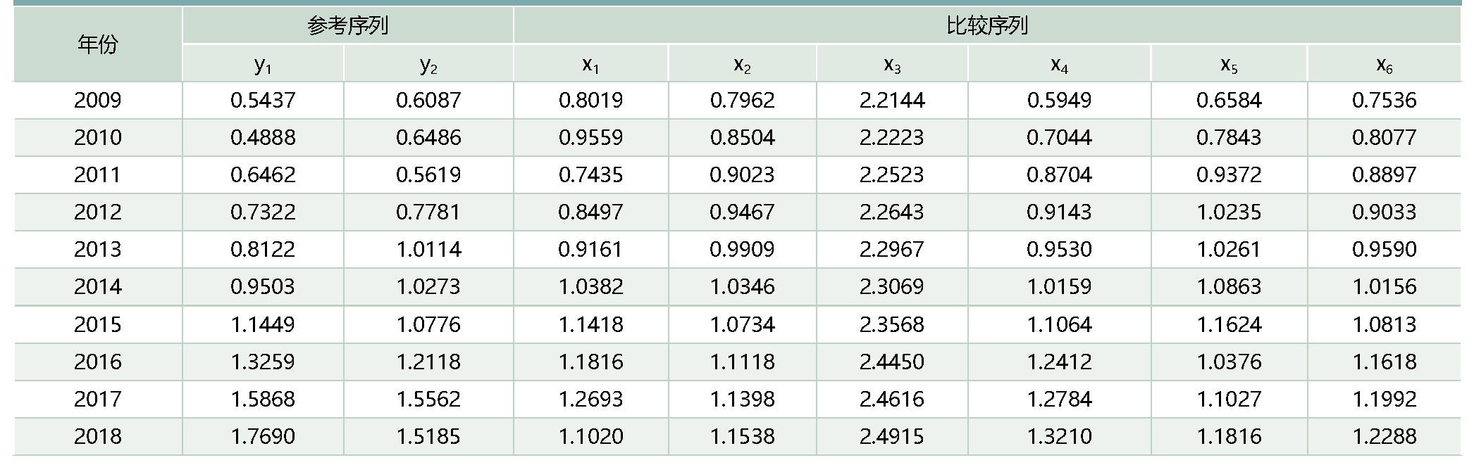 表3:均值化处理后的数据